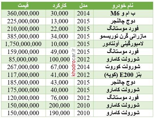 قیمت ماشین گذر موقت