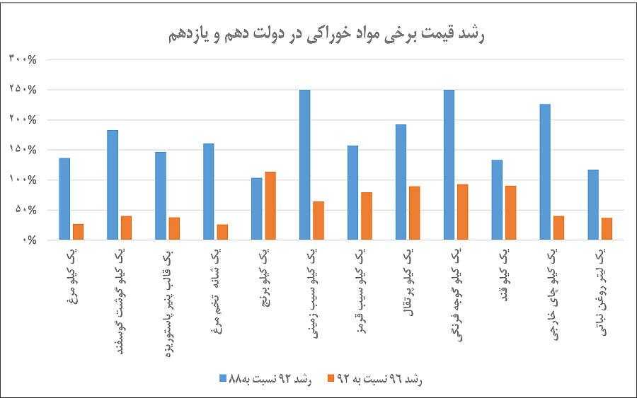 مفایسه تورم در دولت روحانی و احمدی نژاد