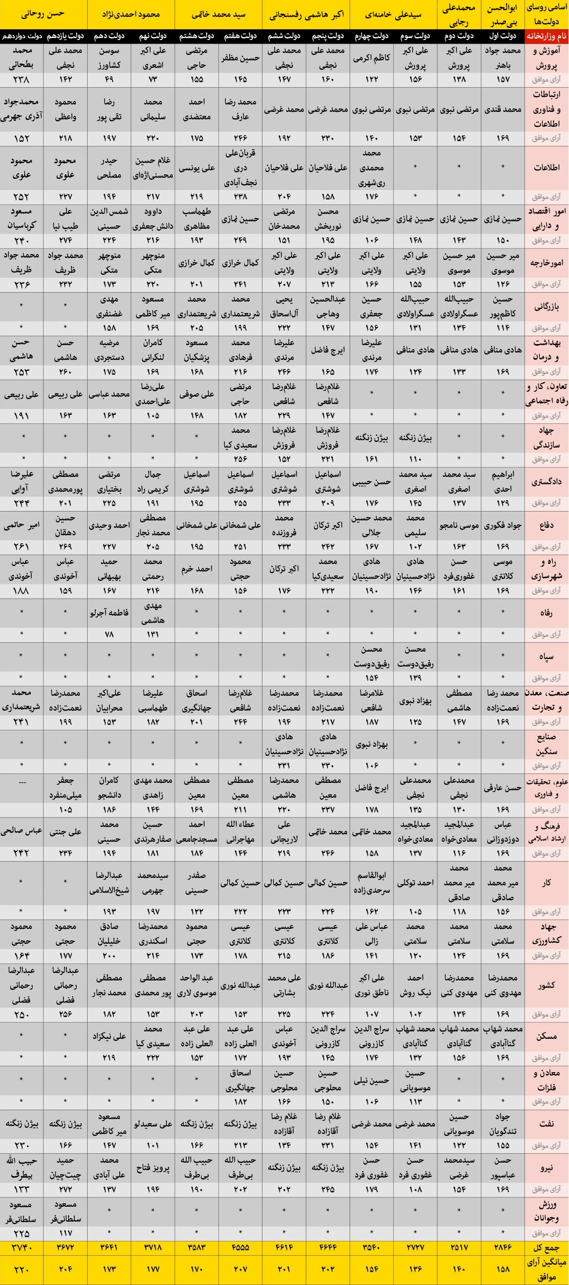رای اعتماد 12 کابینه پس از انقلاب اسلامی