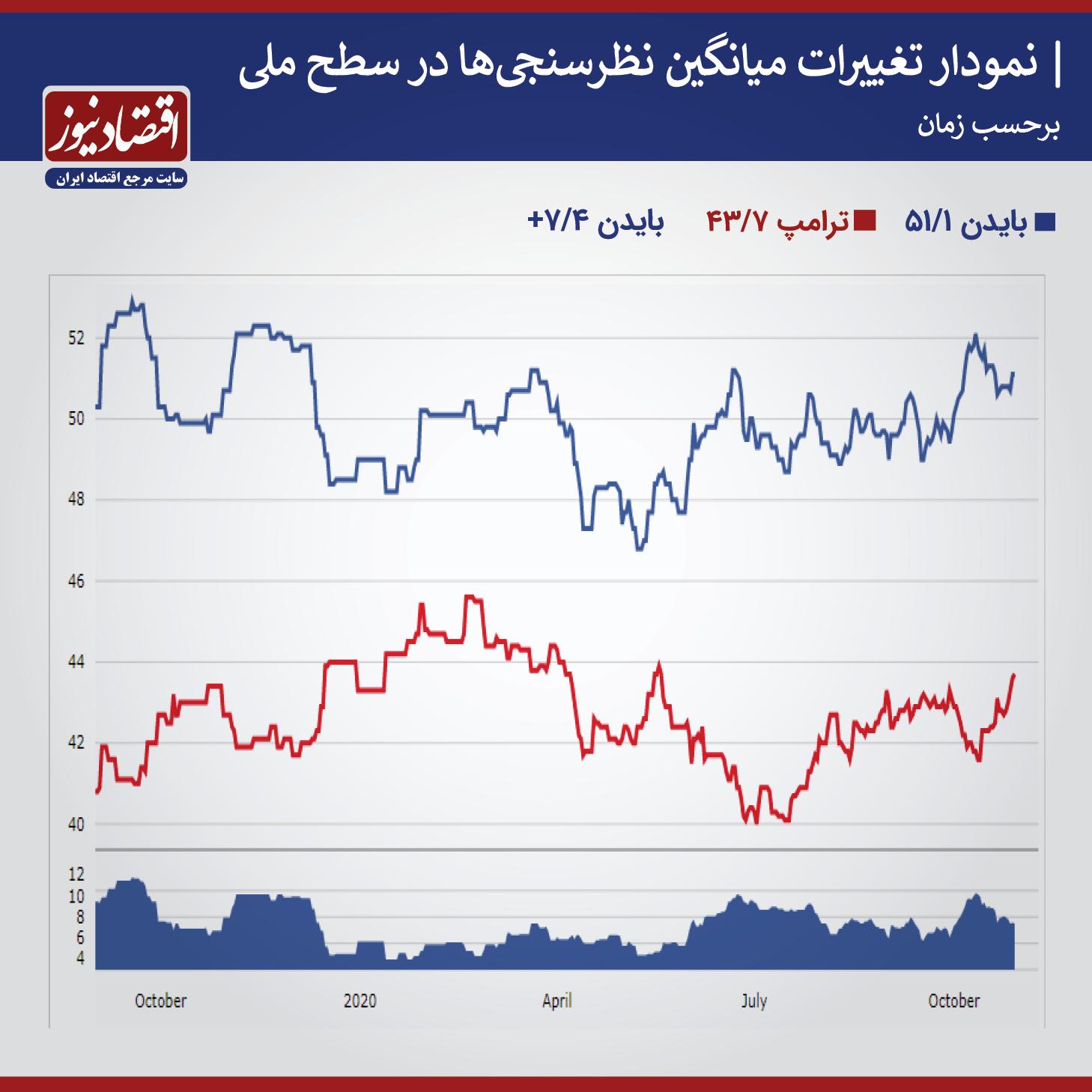 بسته خبری ویژه انتخابات آمریکا ۴