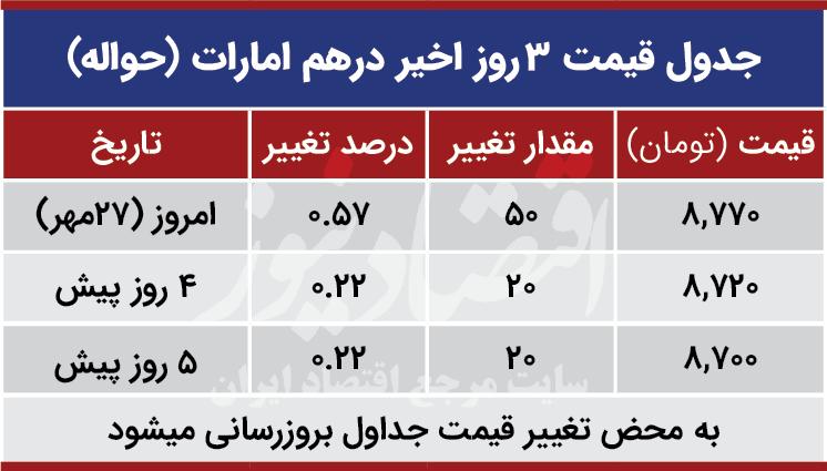 قیمت درهم امارات امروز 27 مهر 99