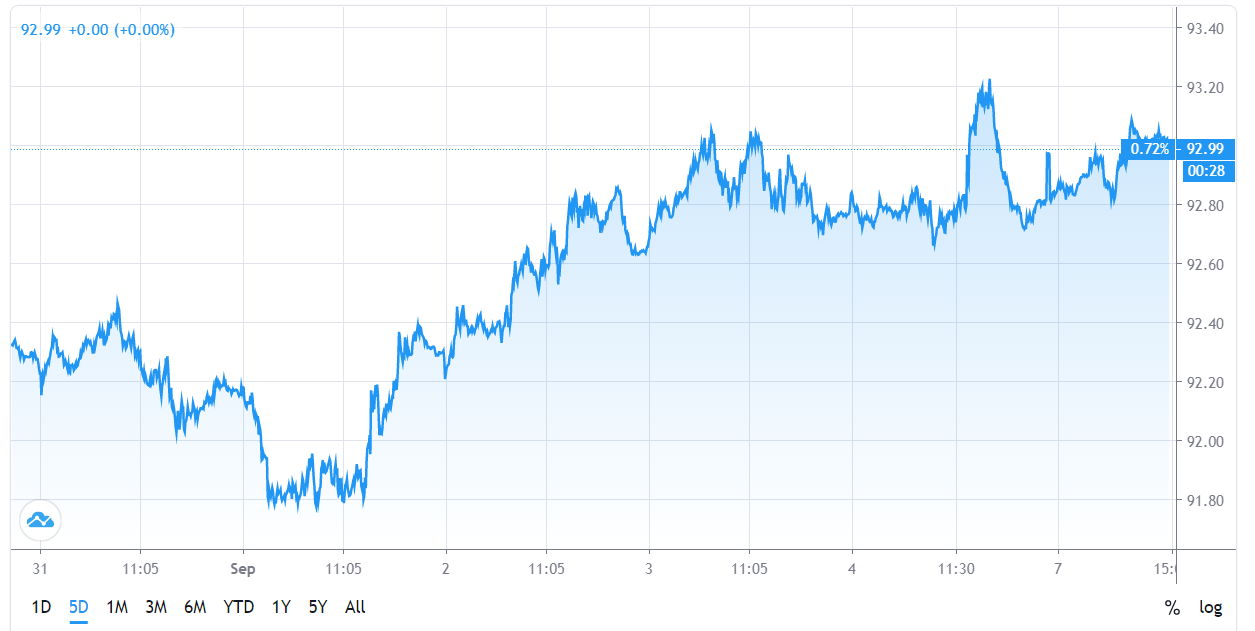 نمودار شاخص دلار