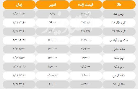 قیمت سکه و طلا امروز شنبه ۲۲ اردیبهشت + جدول
