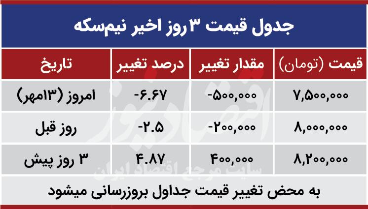 قیمت نیم سکه امروز 13 مهر 99
