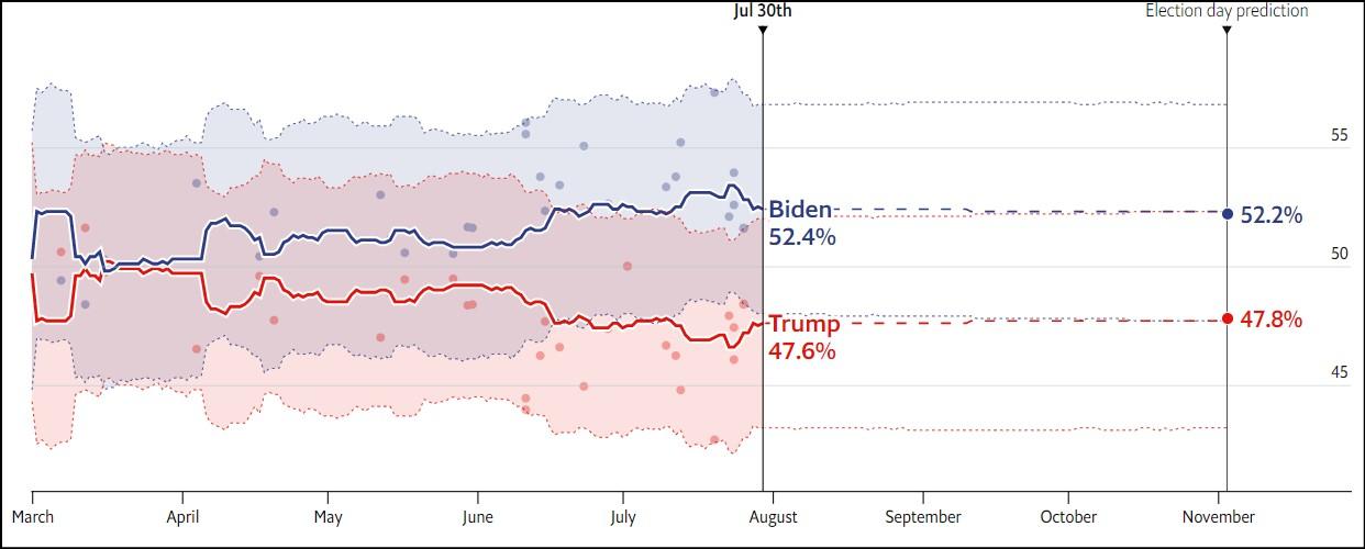 FLRD  پیشبینی اکونومیست از نتیجه انتخابات ریاستجمهوری آمریکا FLRD