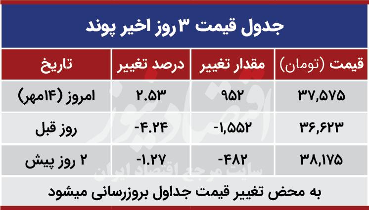 قیمت پوند امروز 14 مهر 99