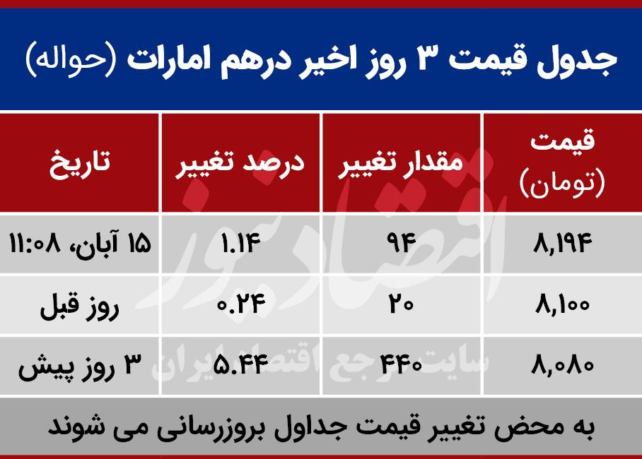 قیمت درهم امارات امروز 15 آبان 99