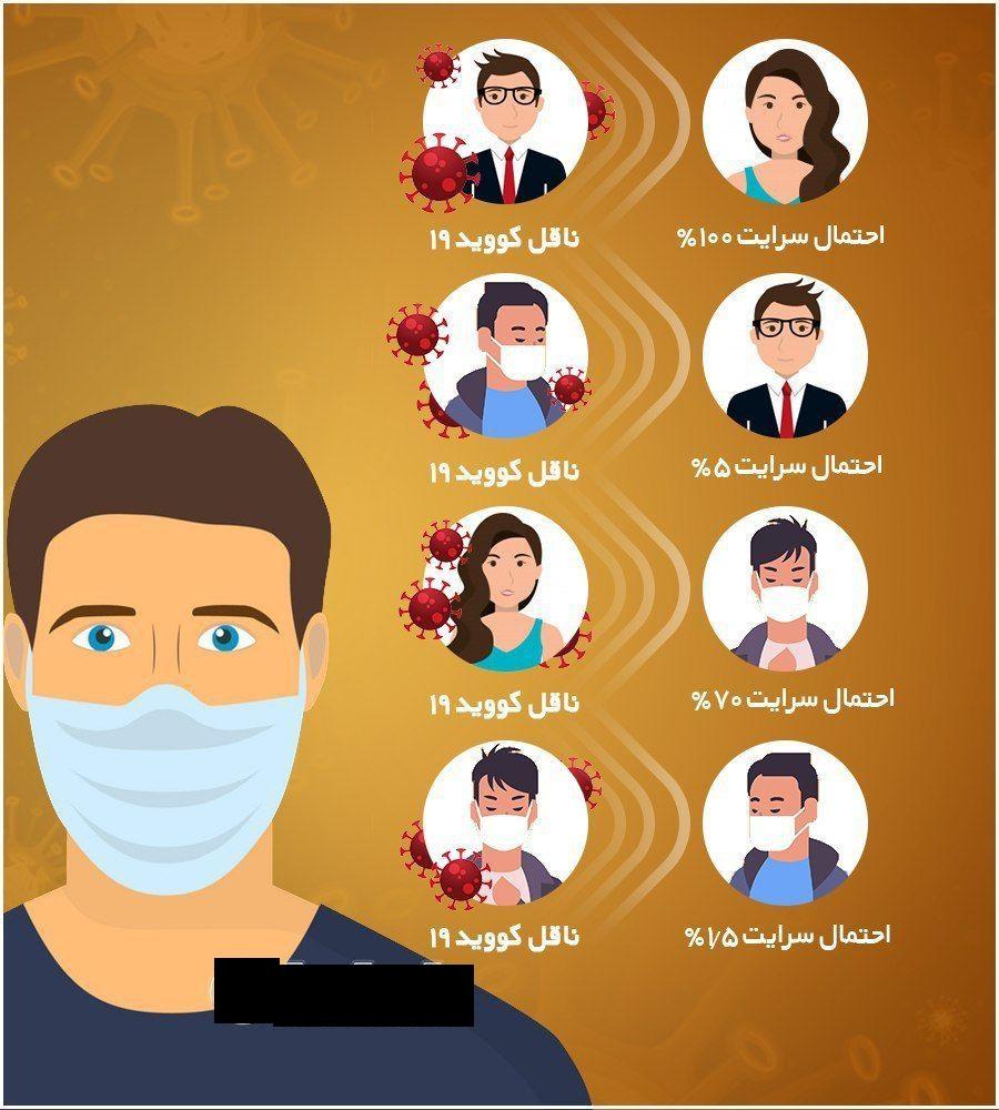 درصد احتمال سرایت ماسک زدن و نزدن در افراد ناقل و سالم را ببینید