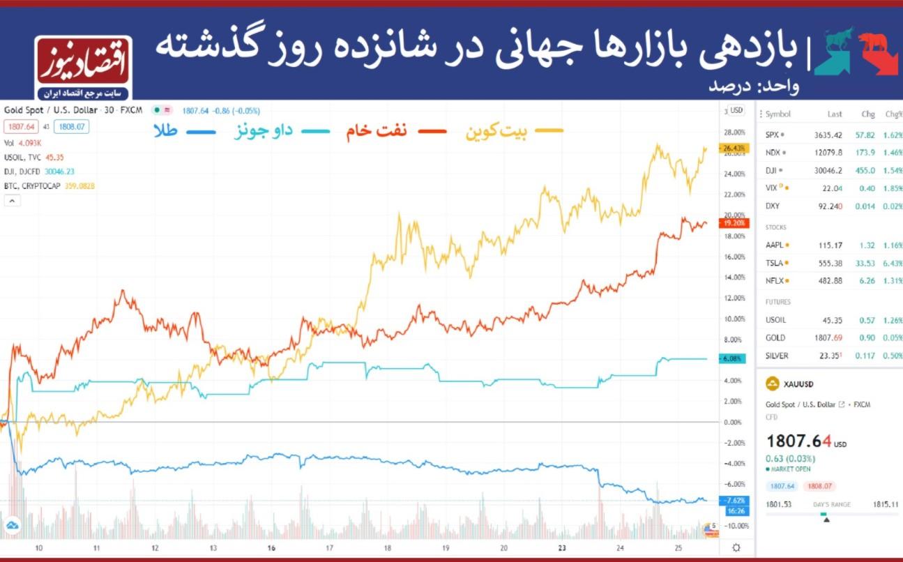 نمودار بازدهی بازارها