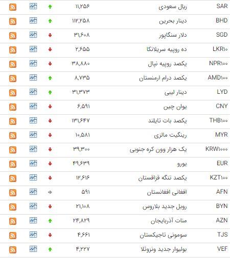 دلار 4221 شد/ افزایش قیمت 18 ارز