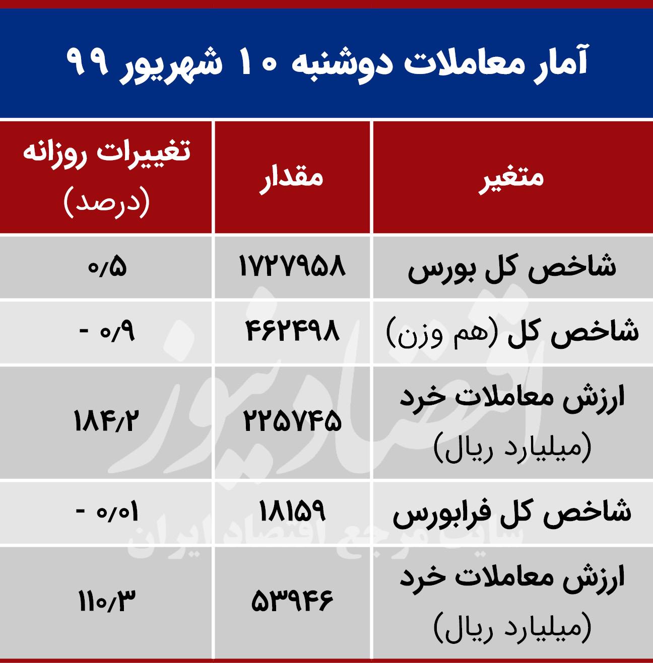 آمار معاملات بورس تهران 10 شهریور