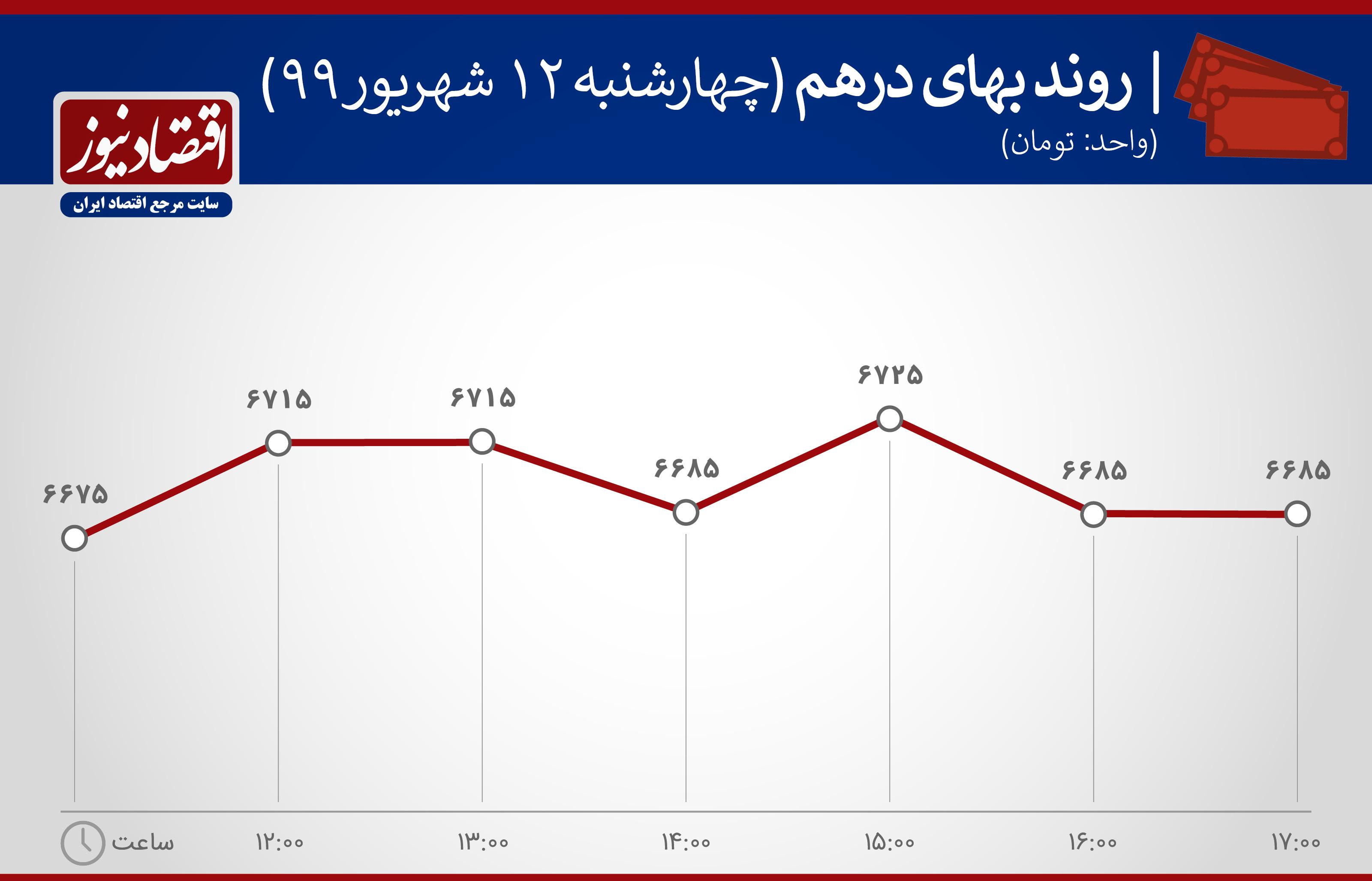 نمودار نوسانات ارزش درهم در 12 شهریور 99