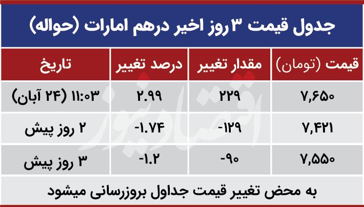 قیمت درهم امارات 24 آبان 99