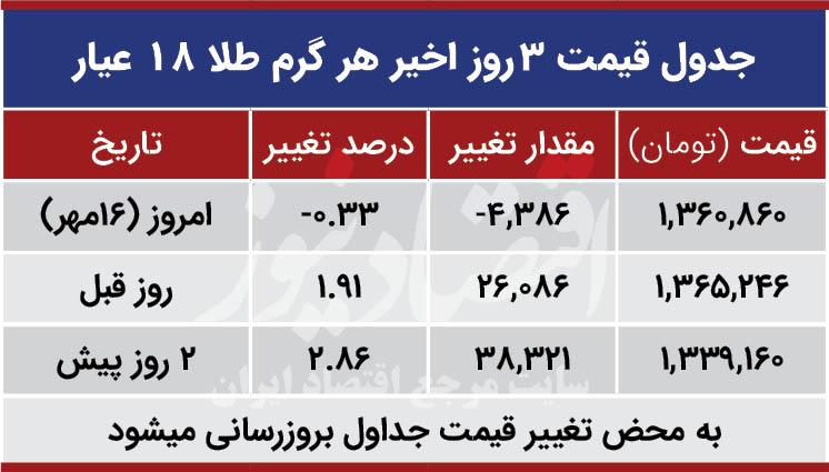 قیمت طلا امروز 16 مهر 99