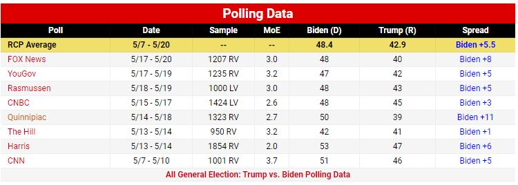 نظرسنجیهای انتخابات ریاستجمهوری آمریکا/ ترامپ و بایدن