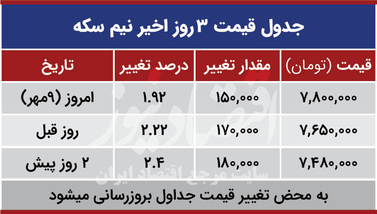 قیمت نیم سکه امروز 9 مهر 99