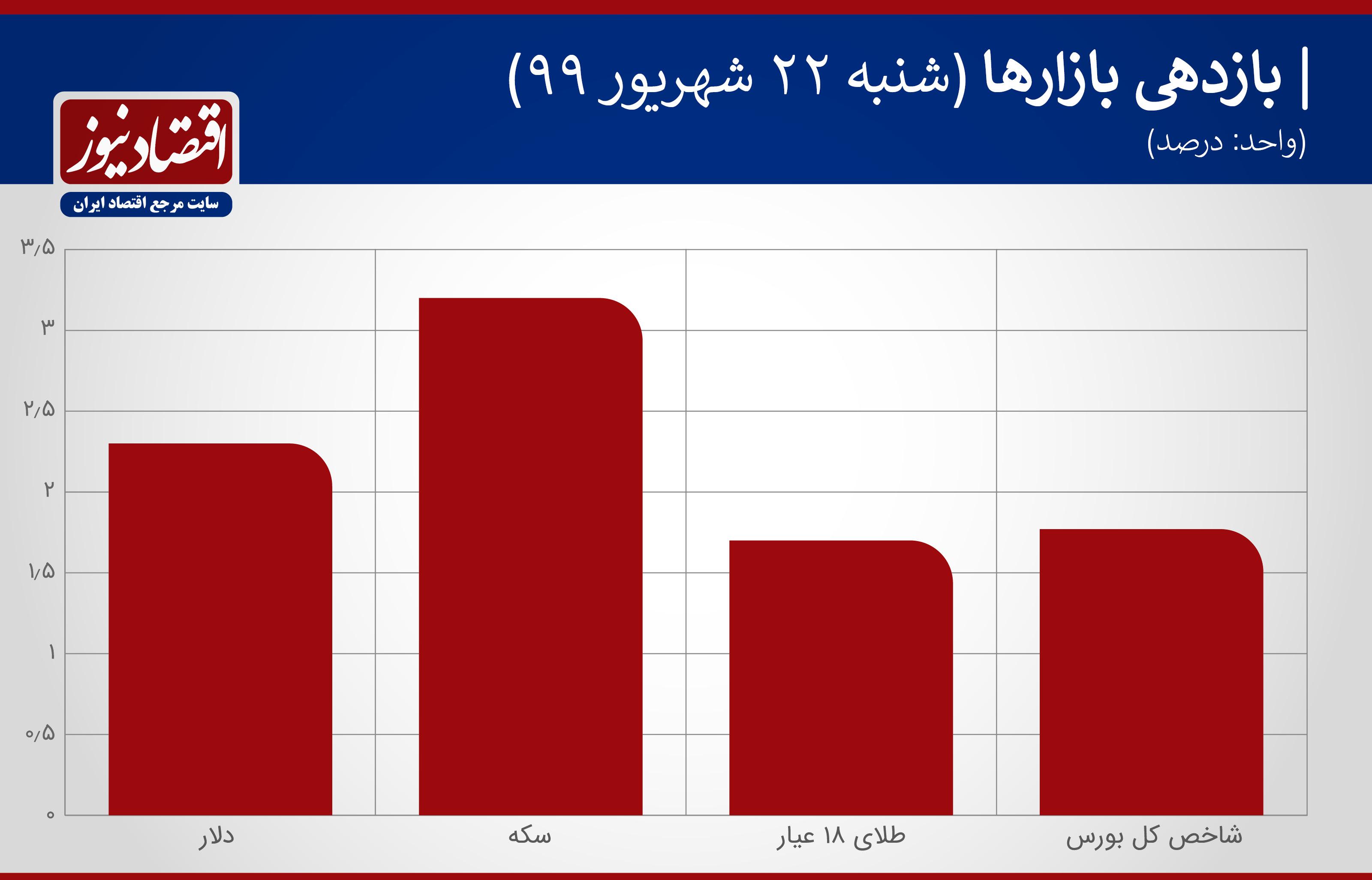 نمودار بازدهی بازارها 22 شهریور