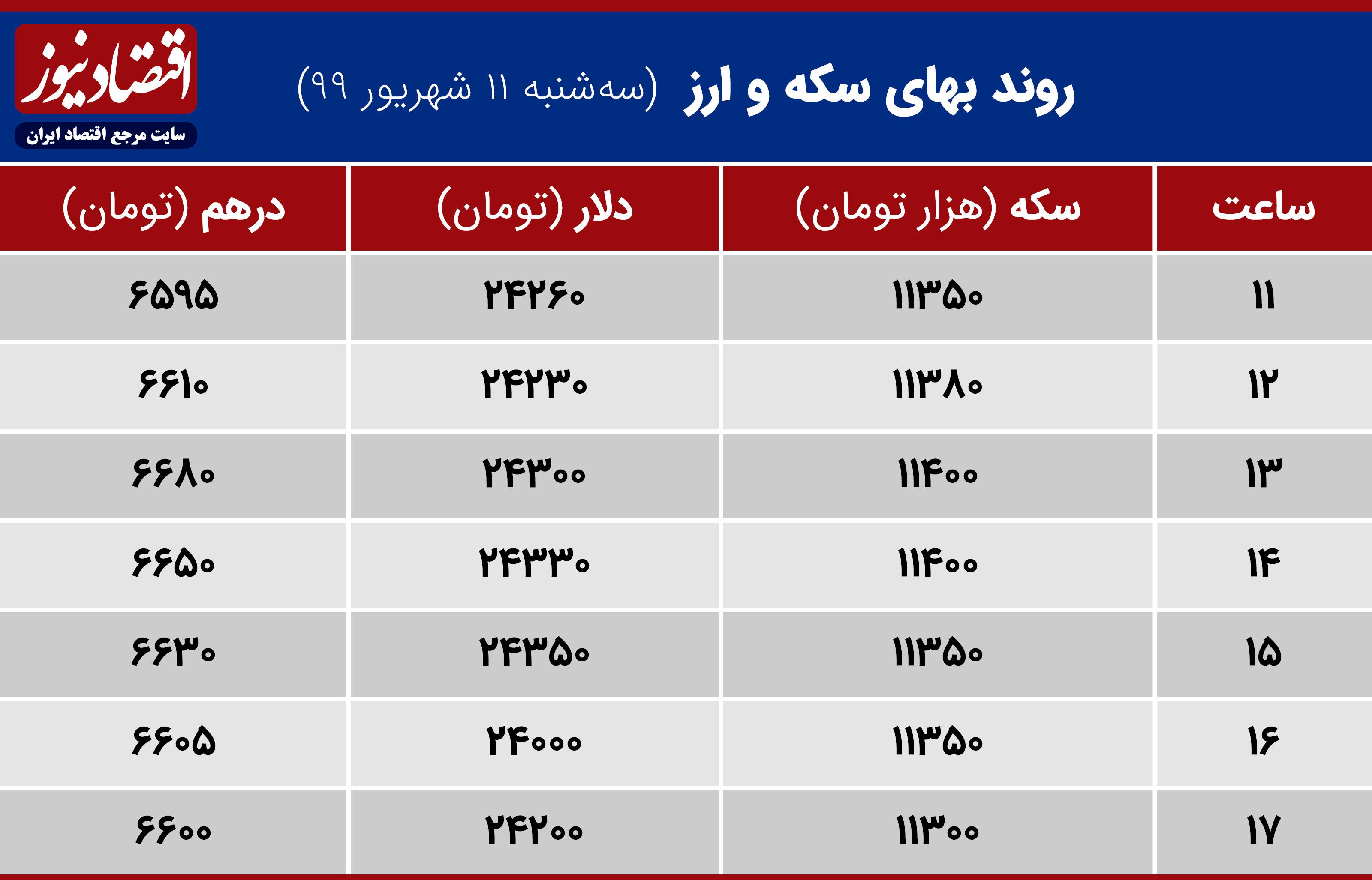 جدول ارزش طلا و ارز 11شهریور 99