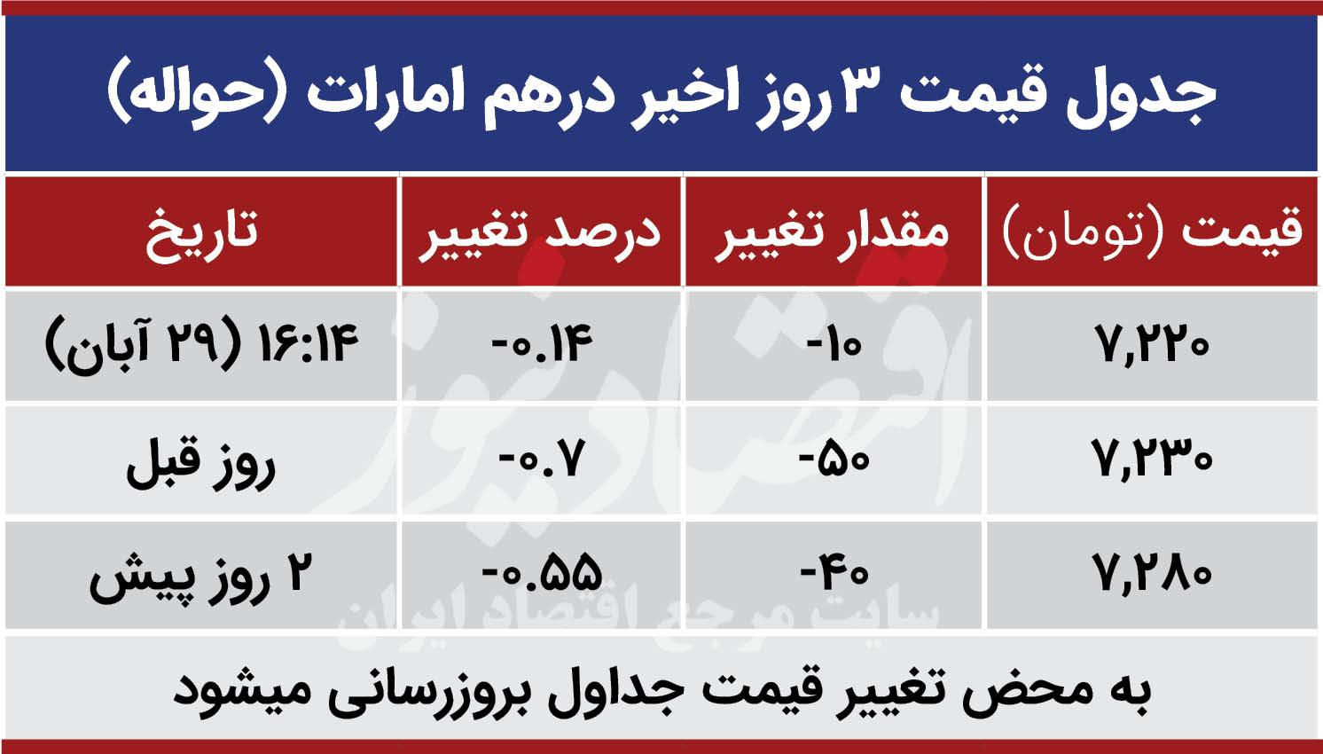 قیمت درهم امارات امروز 29 آبان99