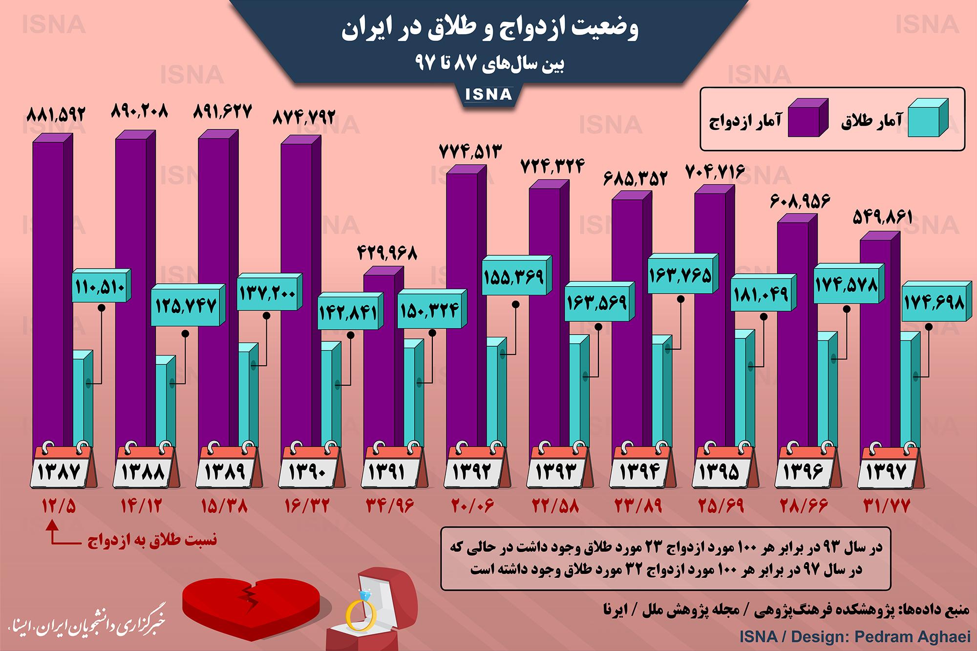 آمار ازدواج و طلاق ایران در 10 سال اخیر