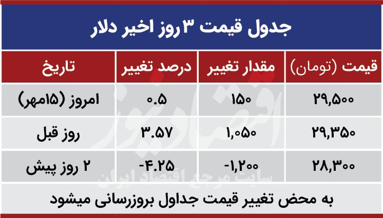 قیمت دلار امروز 15 مهر 99