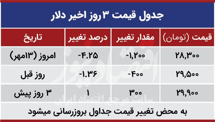 قیمت دلار امروز 13 مهر 99