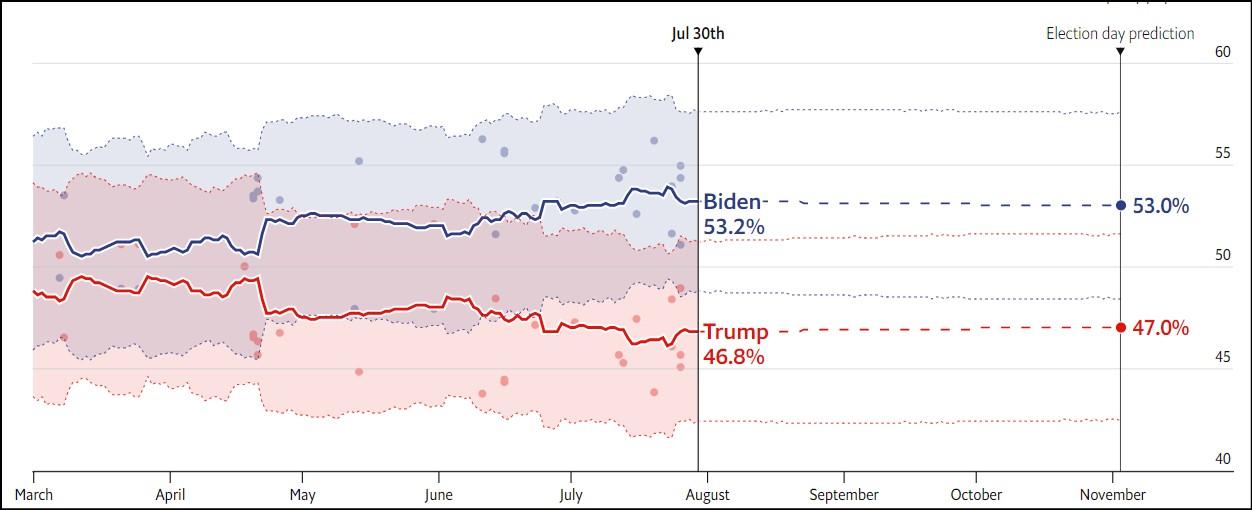 PNSLV  پیشبینی اکونومیست از نتیجه انتخابات ریاستجمهوری آمریکا PNSLV