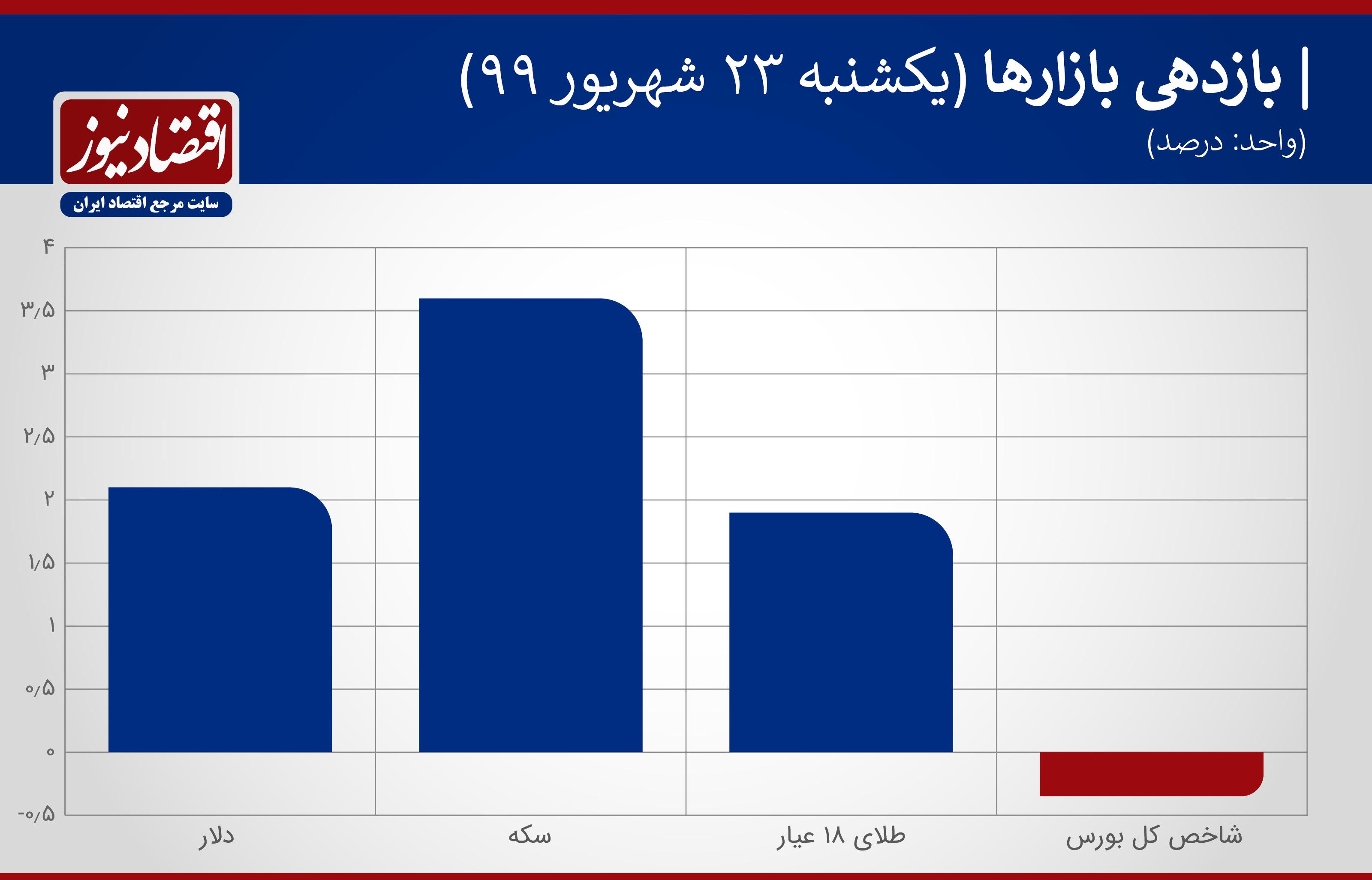 نمودار بازدهی بازارها 23 شهریور