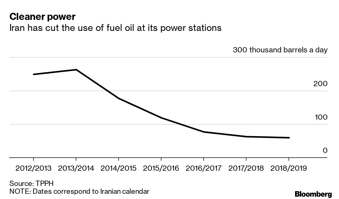 افزایش دوباره مصرف نفت کوره در ایران