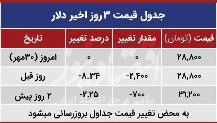 قیمت دلار امروز 30 مهر 99