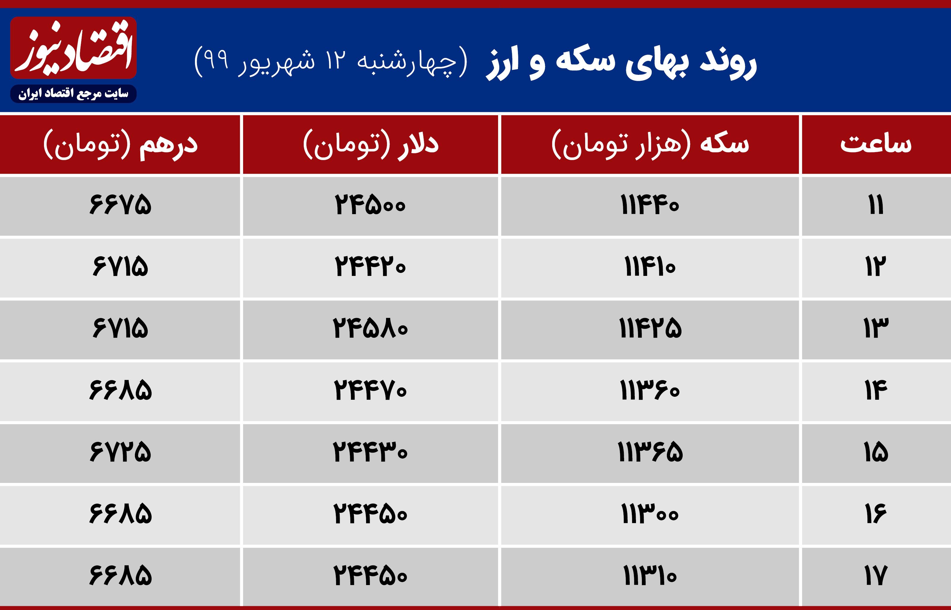 جدول ارزش ارز وطلا 12 شهریور 99