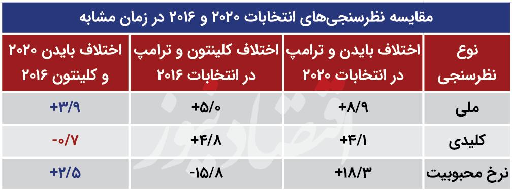 بسته خبری ویژه انتخابات آمریکا 15