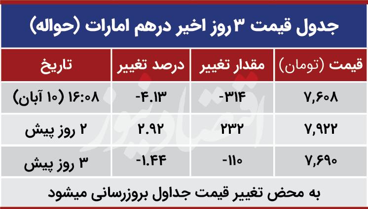 قیمت درهم امارات امروز 10 آبان 99