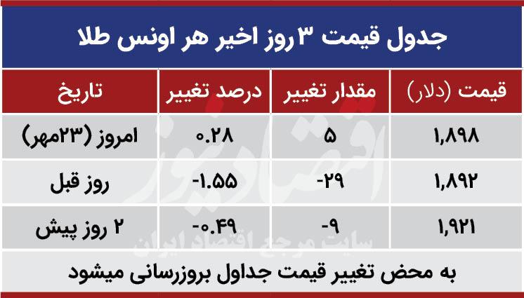 قیمت طلا جهانی امروز 23 مهر 99