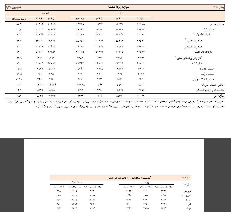 حساب سرمایه در بهار 97 منفی 5 میلیارد دلار شد +جدول
