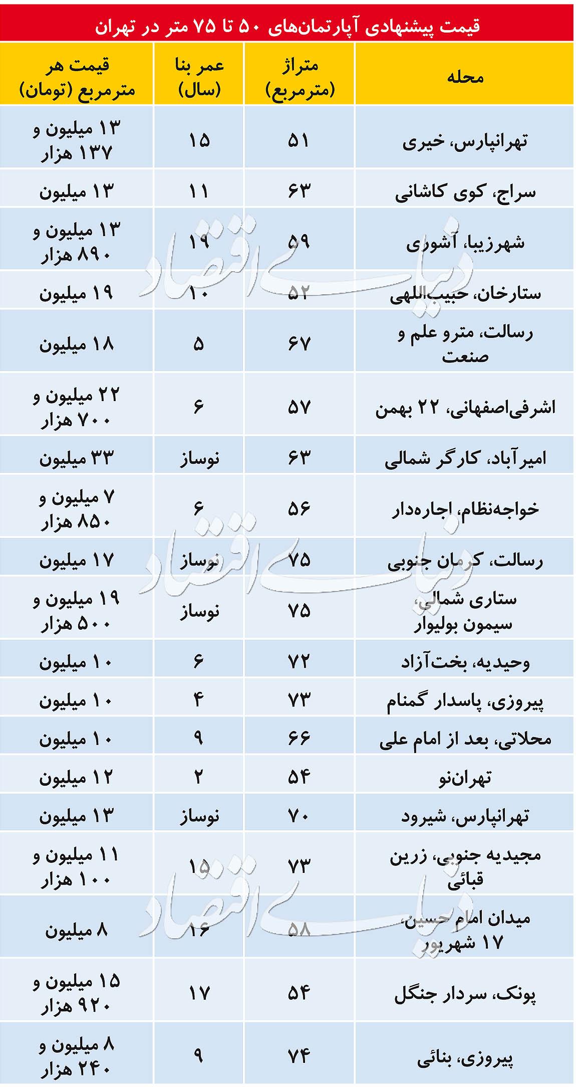 جدول قیمت مسکن در مترازهای مختاف