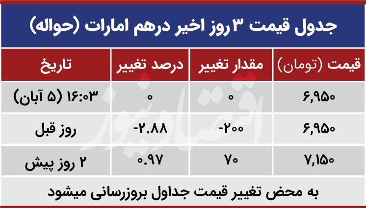 قیمت درهم امارات امروز پنجم آذر 99