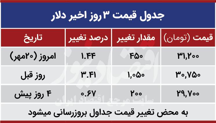 قیمت دلار امروز 20 مهر 99
