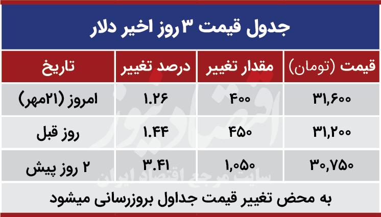 قیمت دلار امروز 21 مهر 99