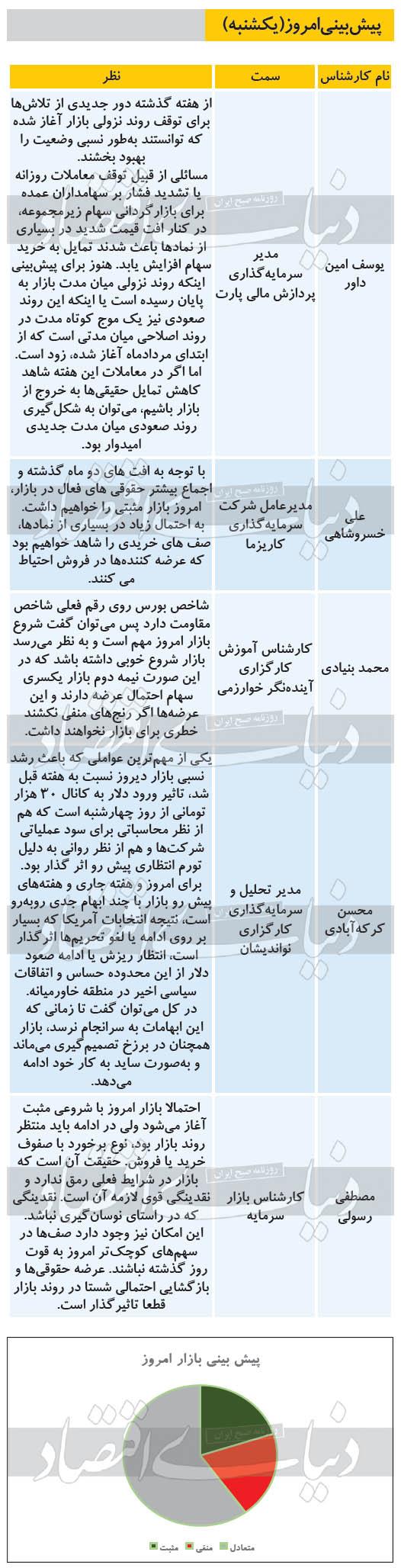 پیشبینی بورس 13 مهر