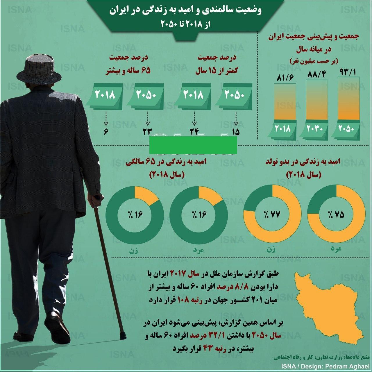 پیر شدن جمعیت ایران