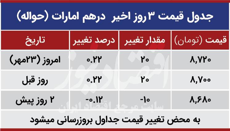 قیمت درهم امارات امروز 23 مهر 99