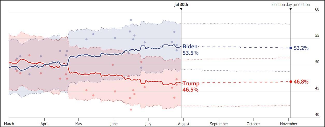 WISCNSN  پیشبینی اکونومیست از نتیجه انتخابات ریاستجمهوری آمریکا WISCNSN