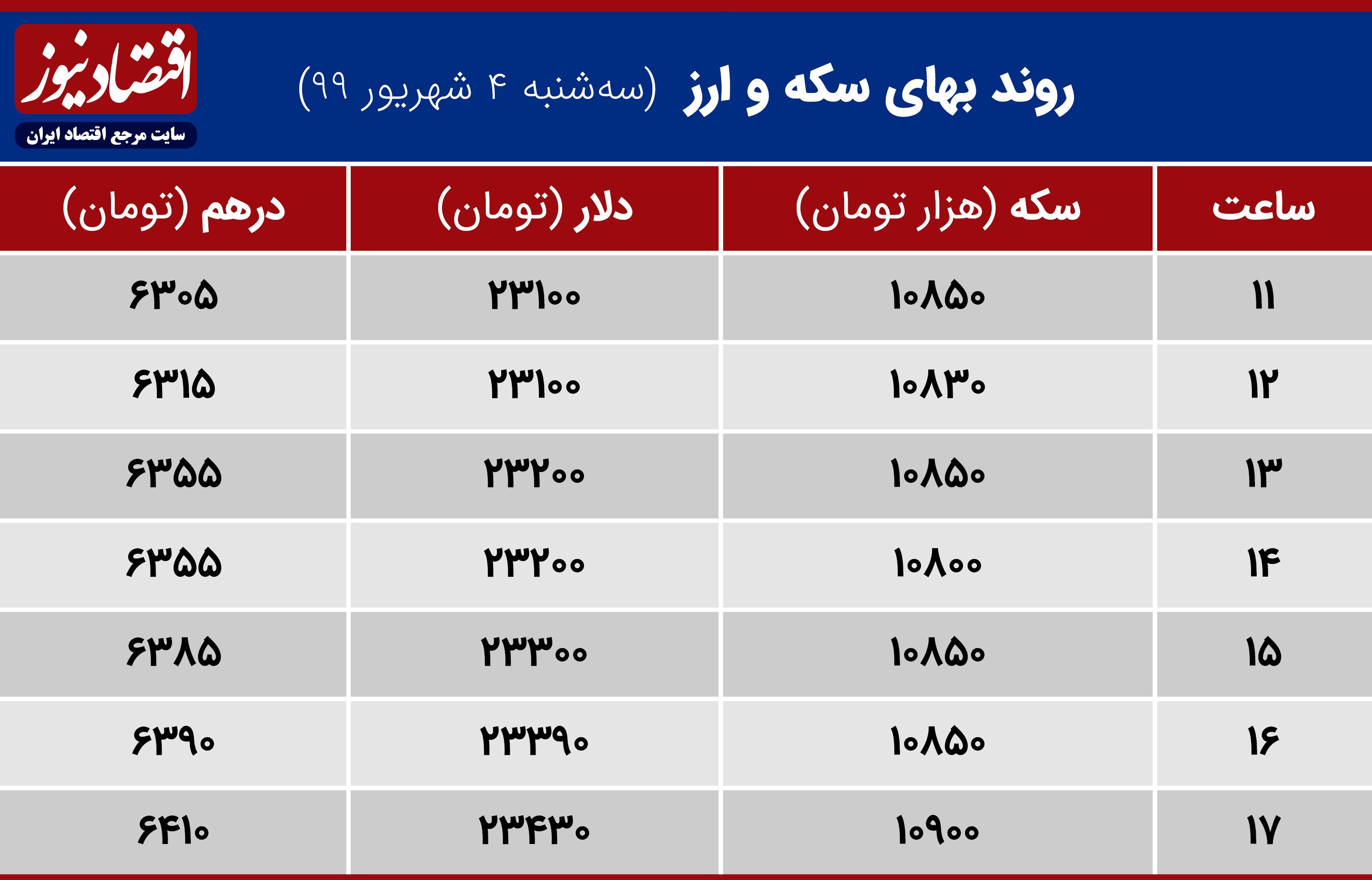 جدول قیمت دلار سکه درهم 4 شهریور