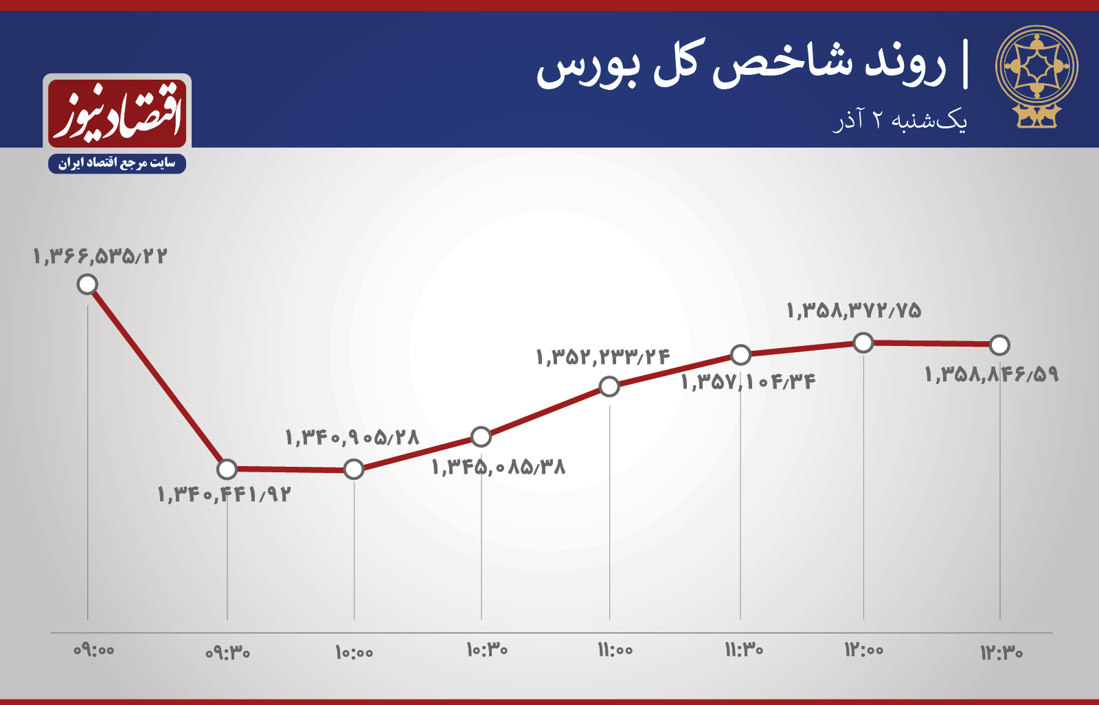 آمار معاملات 2 آذر