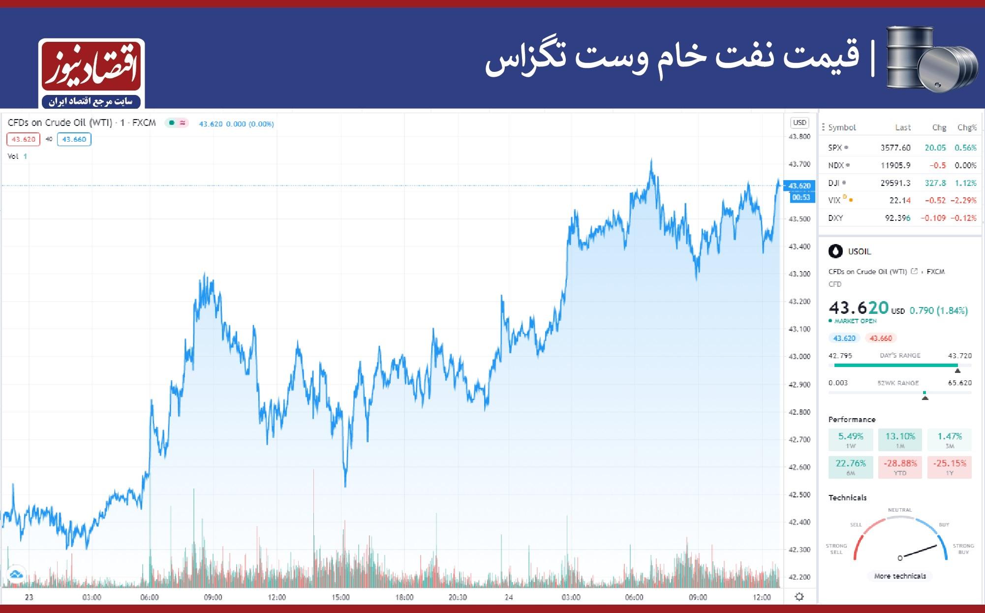 نمودار نفت