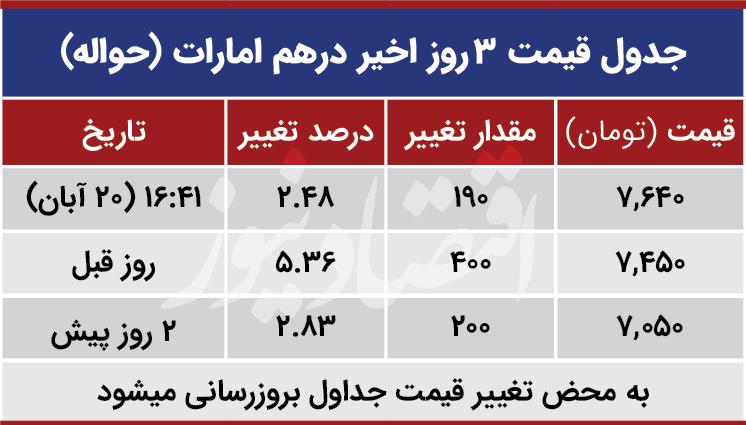 قیمت درهم امارات امروز 20 آبان 99
