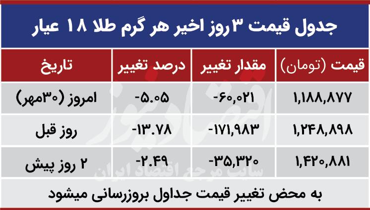 قیمت طلا امروز 30 مهر 99