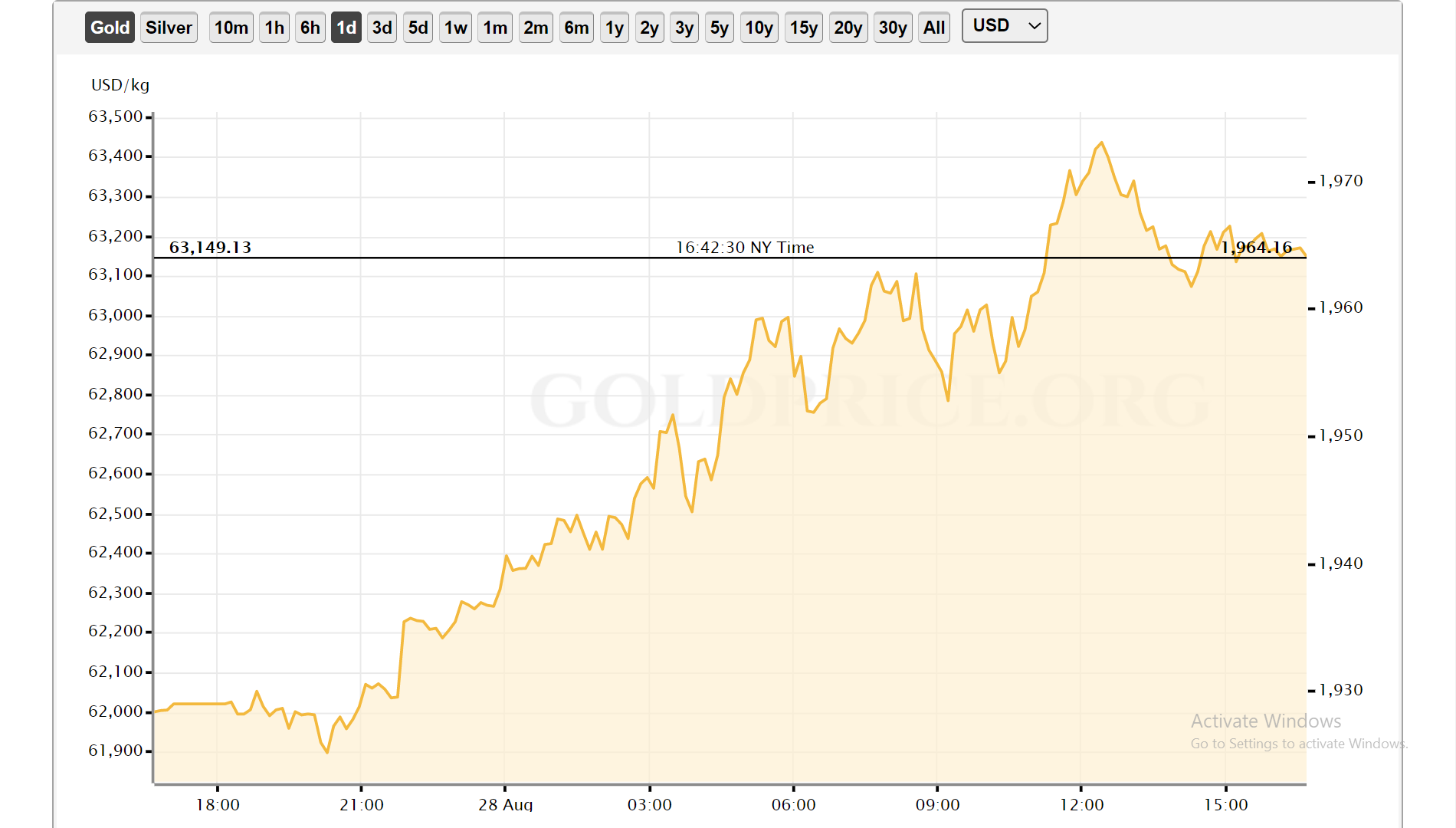 نمودار اونس طلا