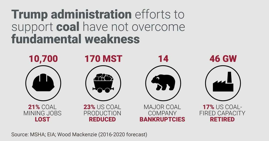 ذغال سنگ انتخابات آمریکا